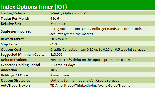 Index options trading services