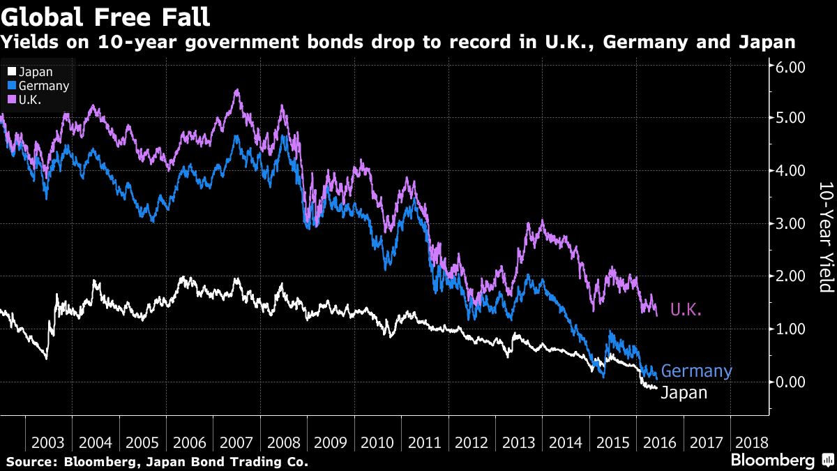 Global Bond Yields Falling To Record Lows