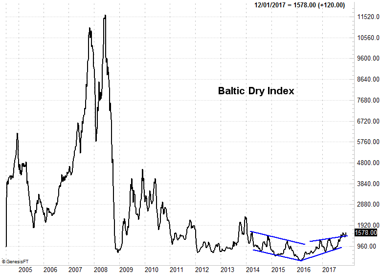 120117-baltic-dry-index-weekly